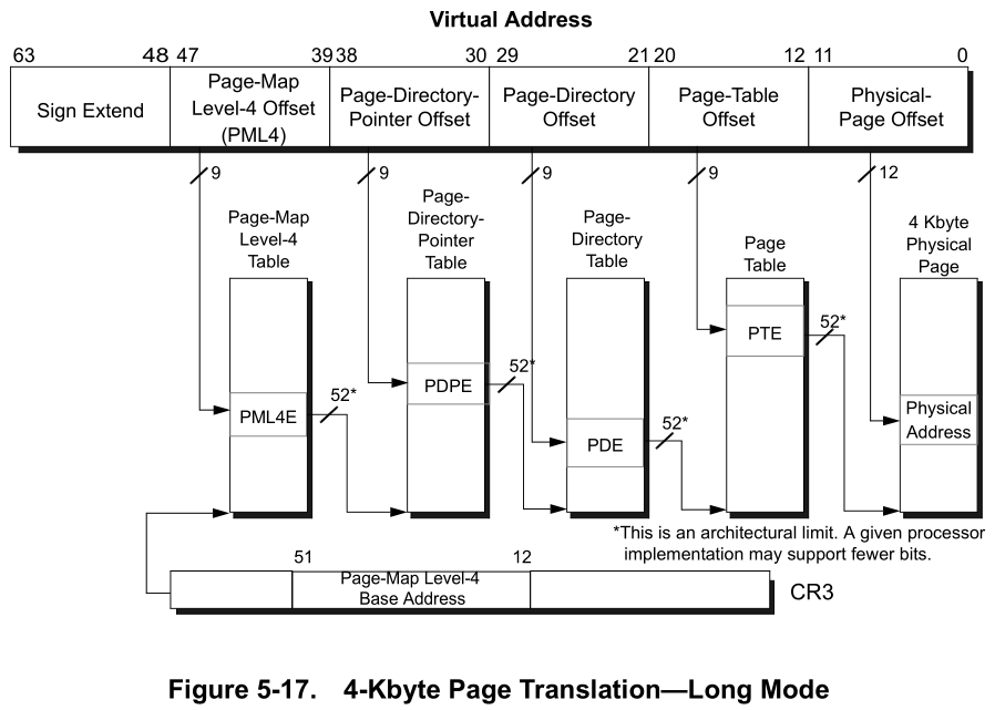 From AMD64 Architecture Programmer's Manual Volume 2.